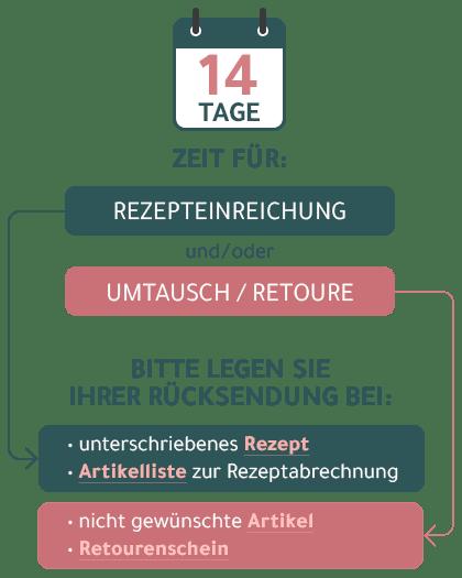 Rezeptbestellung_Step3-Ruecksendung